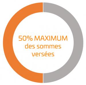 50% maximum des sommes versées