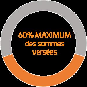 60% maximum des sommes versées