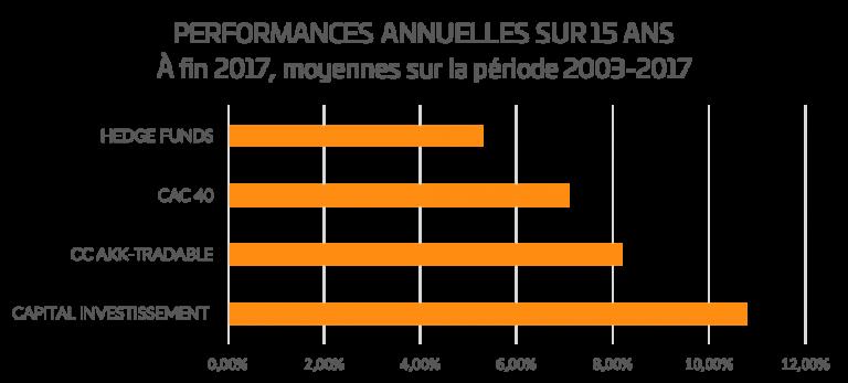 Performances SpiricaPrivateEquity sur 15 ans