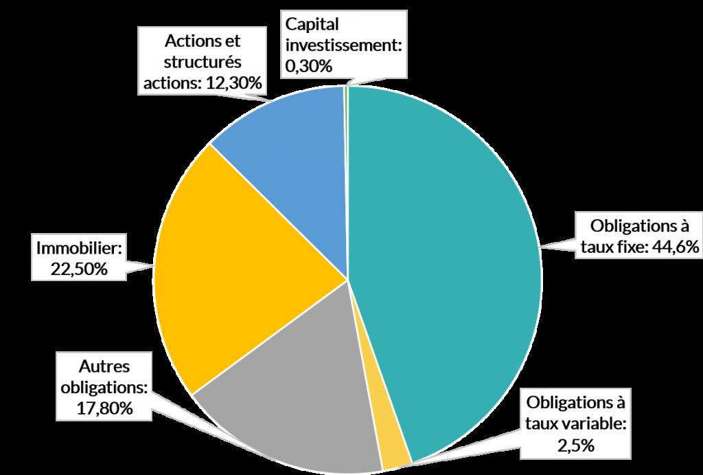 Composition du fonds euro Suravenir Opportunités