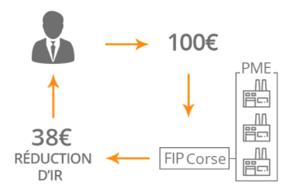 FIP Corse - réduction d'impôts
