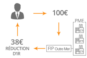 réduction d'impôts FIP Outre-Mer