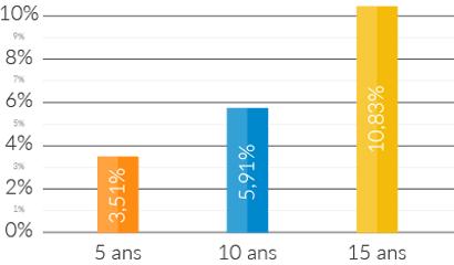 SCPI Pierre Plus - Performances financières