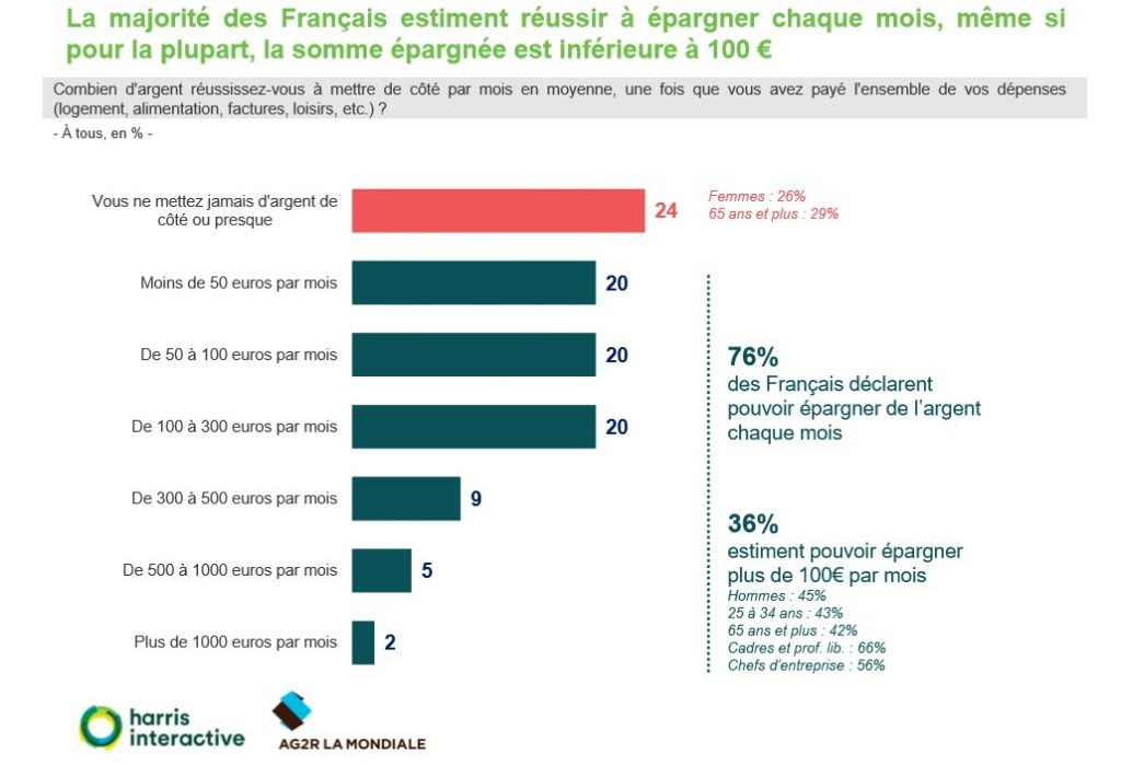 Épargne des français par mois