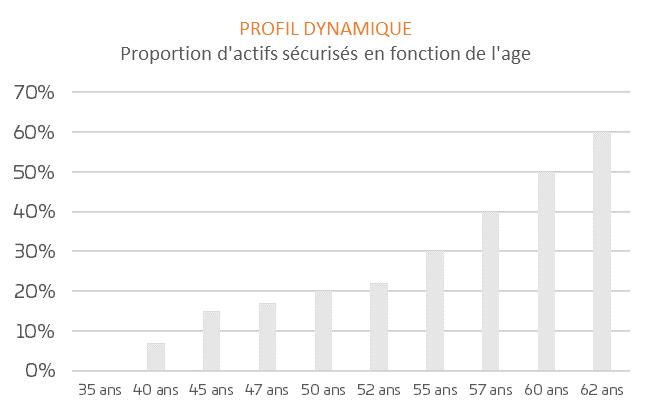 PER-Gestion-Horizon-Profil-Dynamique