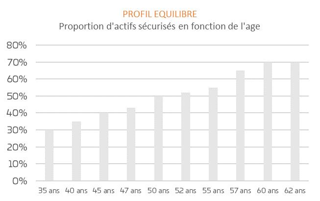 PER-Gestion-Horizon-Profil-Équilibre