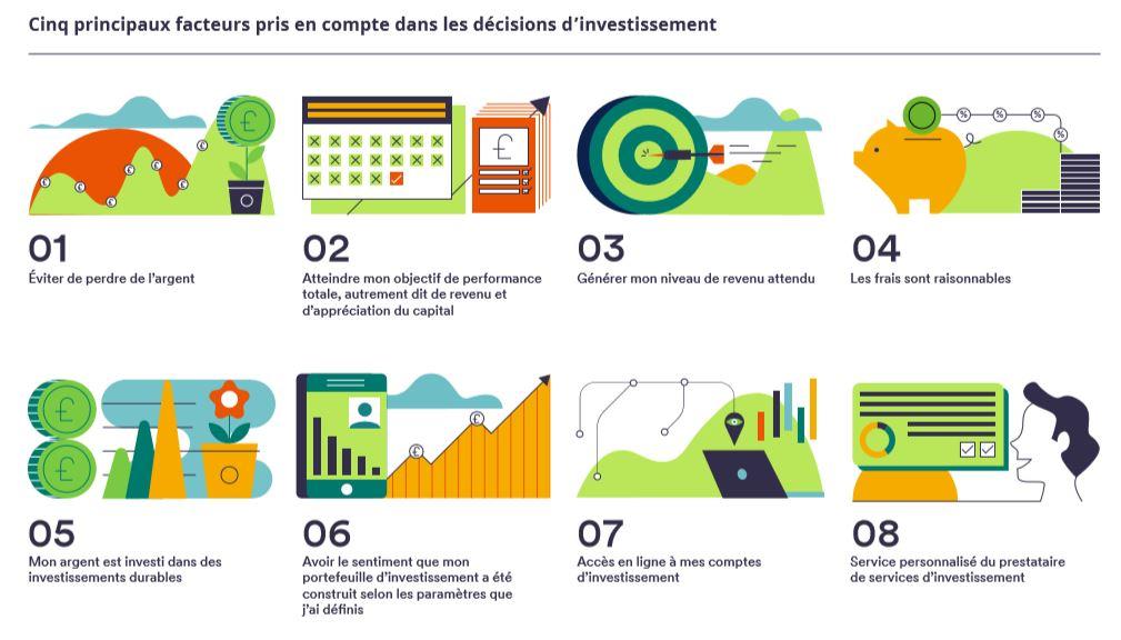 facteurs-pris-en-compte-dans-decisions-dinvestissement