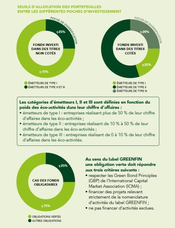 Seuils d'allocation des portefeuilles entre les différentes poches d'investissement (Greenfin)