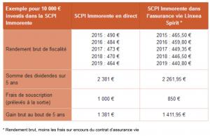 MoneyVox SCPI