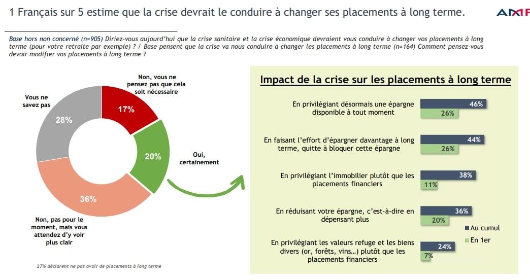 Impact de la crise sur les placements à long terme - étude AMF
