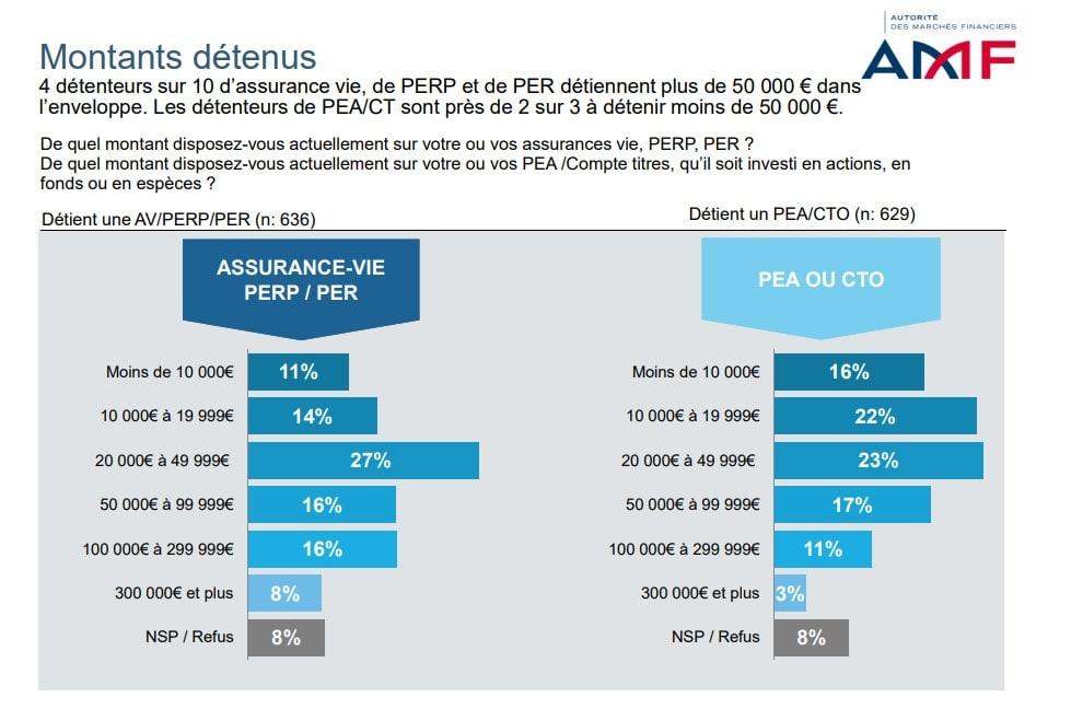 Montants détenus sur produits d'épargne- étude AMF