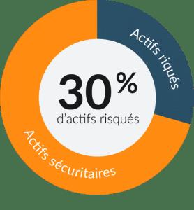 30 pourcents - actifs risqués