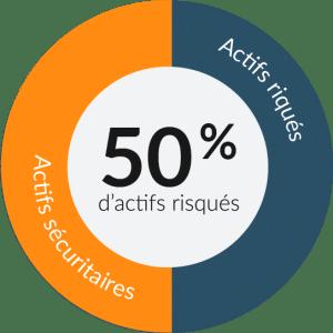 50 pourcents - actifs risqués