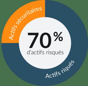 70 pourcents - actifs risqués