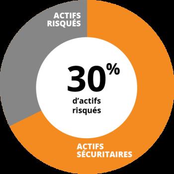 Profil défensif - 30% d'actifs risqués